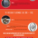 The Untold History Of The Wheel And Its Evolution [Infographic]