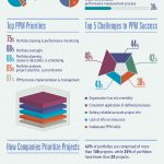 Is Your Company Using Project Portfolio Management (PPM) Effectively? [Infographic]