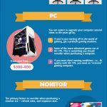 Pros and Cons of Assembling your own Gaming PC [Infographic]