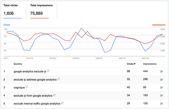 15 essential analytics online tools and apps for digital for Search console