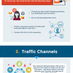 Inbound Lead Generation Checklist [Infographic]