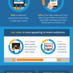 All About Live-Streaming For Business [Infographic]