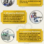 Packing Machine – Types & Uses [Infographic]