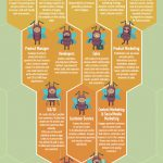 Anatomy of a Tech Startup Team – by Wrike project management software [Infographic]