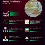 Futuristic Hospitals [Infographic]