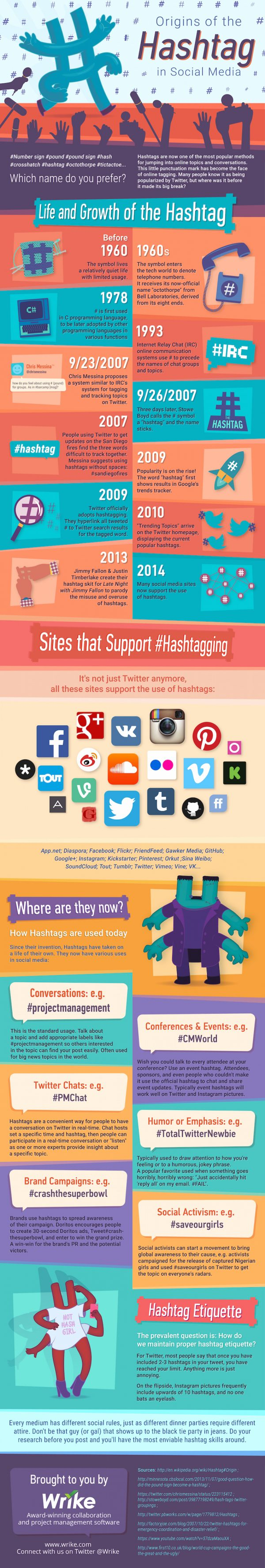 Origin of the #Hashtag in Social Media