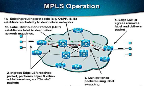 Shape Your Network Traffic And Speed Up The Flow Mpls Can Help You Streamline Your Applications