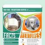 The USA's Greenest Hospitals [Infographic]