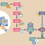 Business Process Automation: The Importance of Streamlining Your Workflow