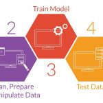 The Role of Big Data in Strengthening Machine Learning Projects