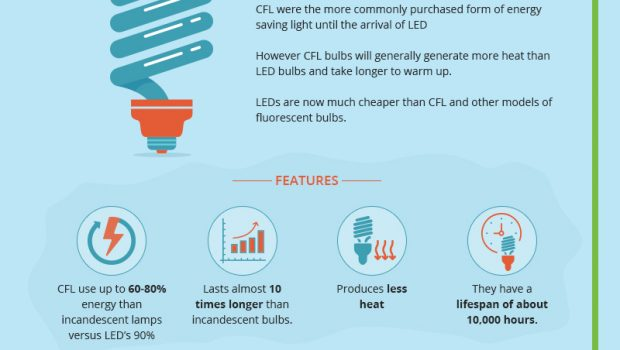 Trend-in-Lighting-and-Energy-Savings-Inf