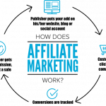 Affiliate Marketing – Money making system demystified