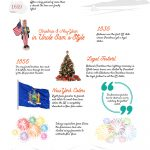 The characteristic similarities Christmas and New Year [Infographic]