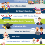 20+ Sweet Reasons to Spread Gift Love on Festive Season [Infographic]