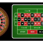 Top Five Tips on How to Play American Roulette