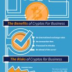 Is Bitcoin the Future of Small Business? [Infographic]