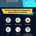 Understanding RFID Skimming: It's Time Block Your Personal Data Breach [Infographic]