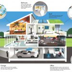 The Future Of Artificial Intelligence & The Smart Home