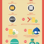 Fun Facts About Drupal [Infographic]