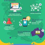 Affiliate Marketing 101: The Complete Guide For Beginners [Infographic]