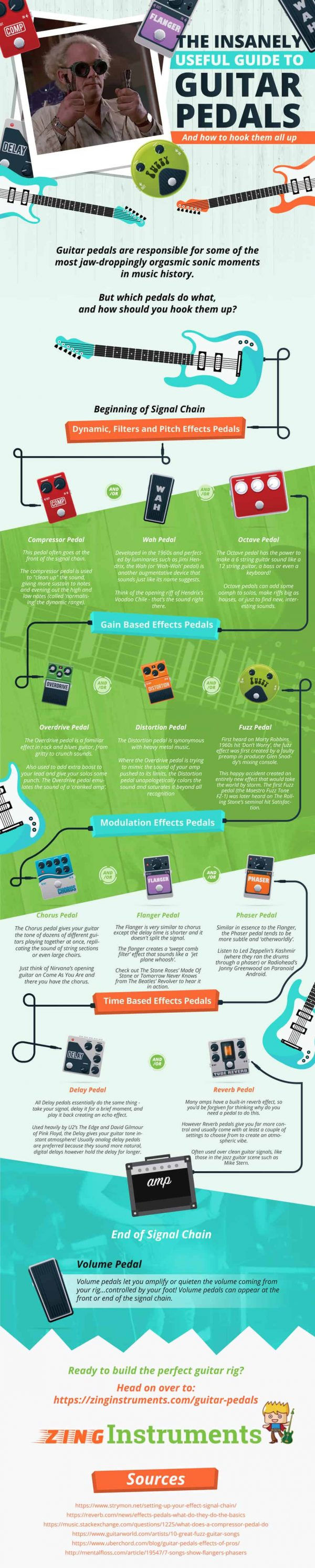 guitar pedal mastery a beginner 39 s guide infographic techno faq. Black Bedroom Furniture Sets. Home Design Ideas