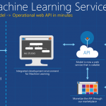 Anomaly Detection with Azure Machine Learning Studio