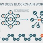 Blockchain, Cryptosecurity & Cybersecurity