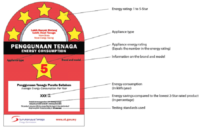Understanding The Star Rating Of Electrical Appliances