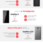 OnePlus 6: Journey to 6 [Infographic]