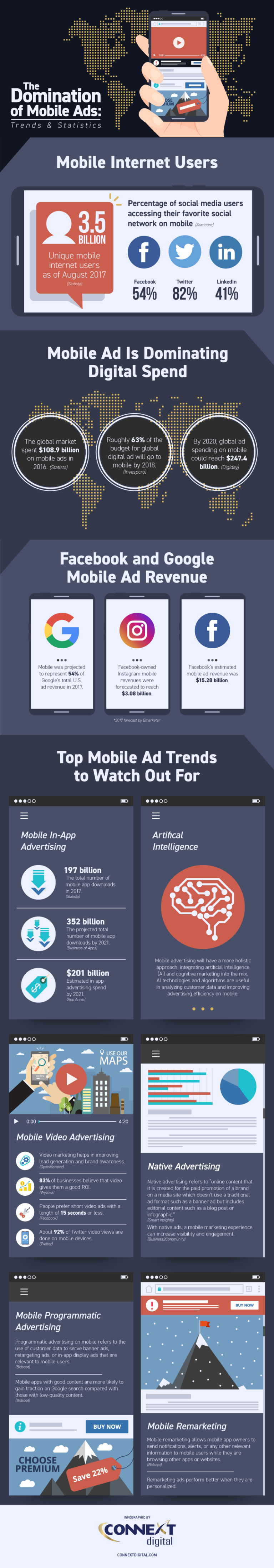 The domination of mobile ads statistics and trends for Mobili ad trend
