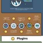WordPress: Facts You Need to Know [Infographic]