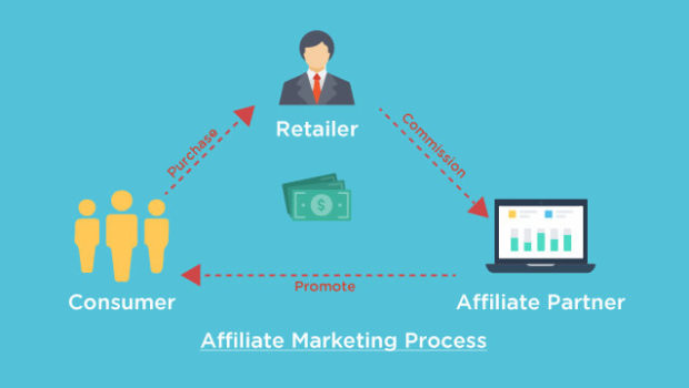 How To Boost Revenue For Your Business With Affiliate Marketing Techno Faq