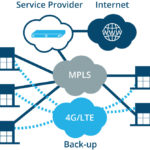 Using 4G WAN to Expand Your Business