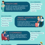 Fast Growing Industries and Top Skills for Each [infographic]