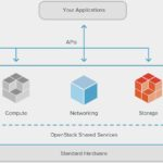 OpenStack Private Cloud For Healthcare