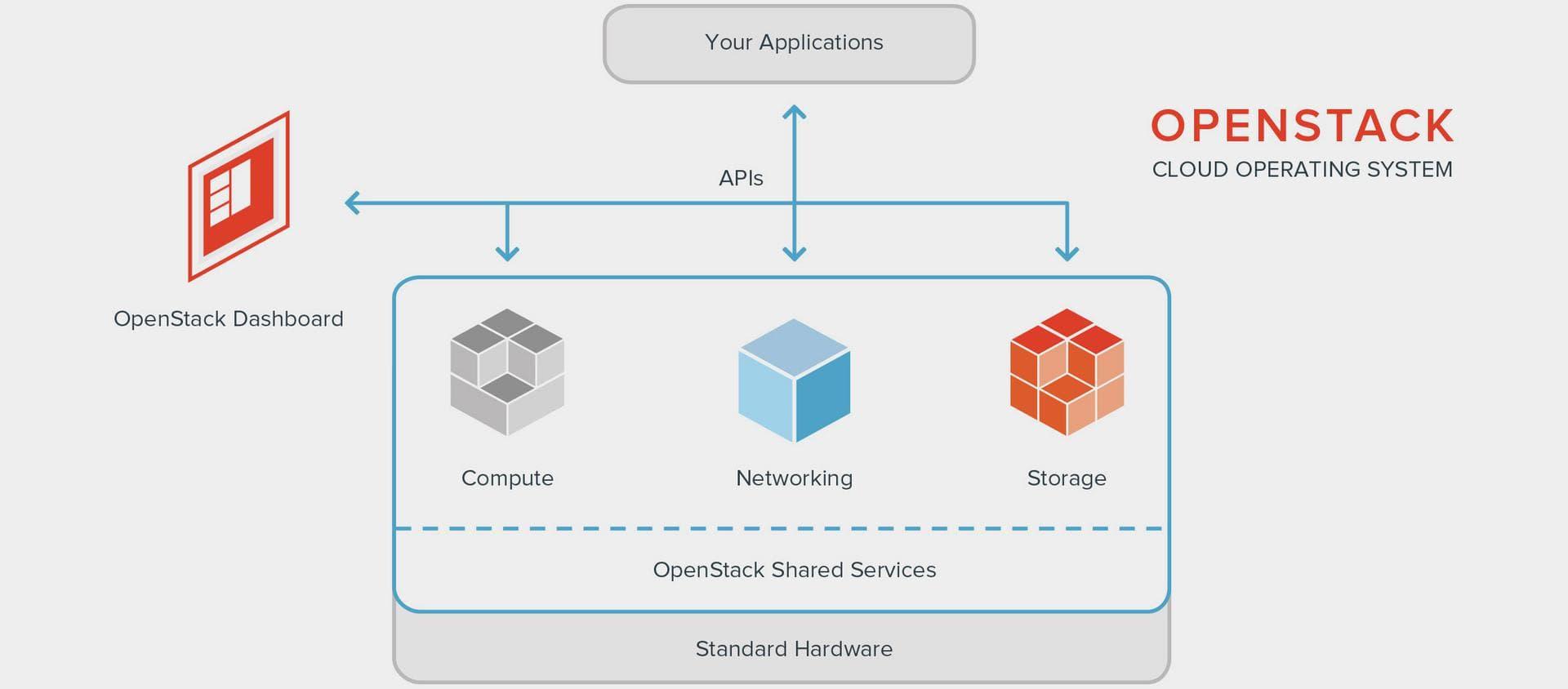 OpenStack Private Cloud For Healthcare | Techno FAQ