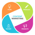 Content Marketing: How to create an impact?