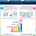 The Role of Digital Marketing in Business Development [Infographic]