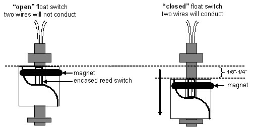 Mechanical Float Switches Are Also Commonly Used In Liquids Due To Their Simple Design And Reliable Results A Level Switch: Liquid Level Switch Wiring Diagram At Gundyle.co
