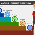 Machine learning: What business analysts and developers need to know