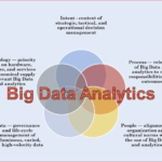 5 Uses of Big Data Analytics in Business Process Management