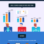 Effective Ways To Optimize Your Site For Voice Search [Infographic]