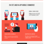 E-commerce And Technological Trends [Infographic]