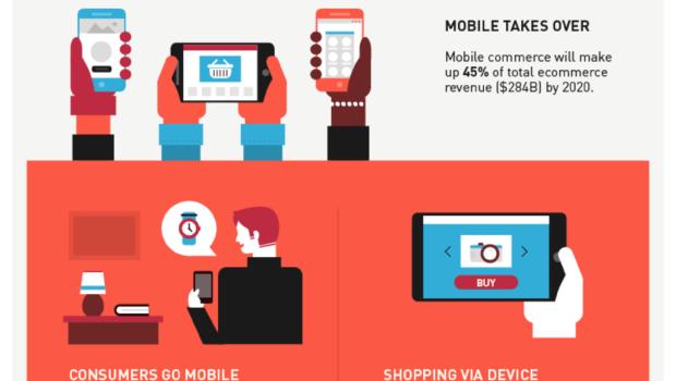 E-commerce And Technological Trends [Infographic] | Techno FAQ