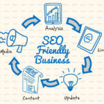 Benefits Of A SEO-Friendly Website