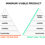 5 Steps to Build Your Minimal Viable Product (MVP)