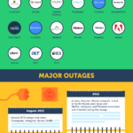 Amazon leading enterprise in Web Hosting Services [Infographic]