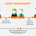 Dropshipping And Affiliate Marketing – The Best Of Both Worlds
