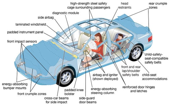 The Key Safety Features To Look For In Second Hand Cars