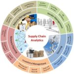 Getting Serious About Supply Chain Analytics